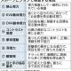 スポーツ選手は「目」が命 日本経済新聞記事より ②-1