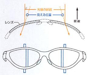 眼が疲れにくい度付きスポーツサングラス選びはスポーツグラス専門店にお任せ下さい。