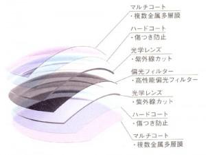 偏光サングラスの偏光フィルターには技術の差があり、見え方に違いがあります。
