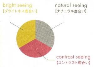 偏光サングラスのカラーバリエーションにはすべて見え方に違いがあります。