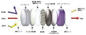偏光サングラスのレンズカラー選びは用途に合ったカラー選びが大切です。