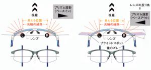 度数補正によって度付きサングラスロードバイク用が歪みを最小限にできました