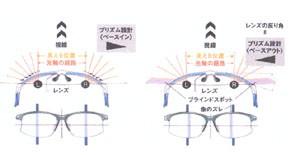 自転車用度付きサングラスレンズの設計